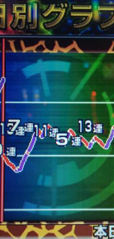 北斗グラフ