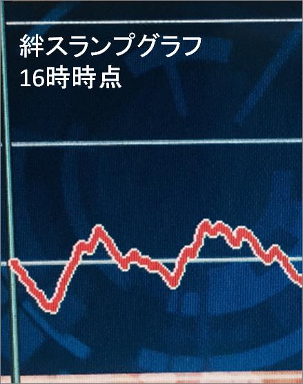 絆スランプ