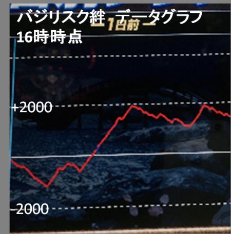 16時時点グラフ